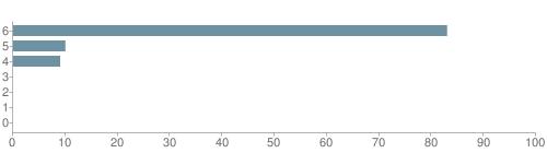 Chart?cht=bhs&chs=500x140&chbh=10&chco=6f92a3&chxt=x,y&chd=t:83,10,9,0,0,0,0&chm=t+83%,333333,0,0,10|t+10%,333333,0,1,10|t+9%,333333,0,2,10|t+0%,333333,0,3,10|t+0%,333333,0,4,10|t+0%,333333,0,5,10|t+0%,333333,0,6,10&chxl=1:|other|indian|hawaiian|asian|hispanic|black|white